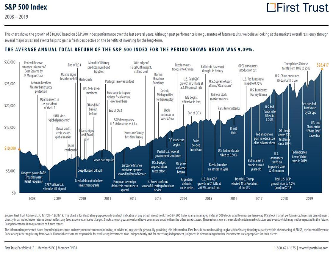 first trust - s&p 500 returns given global events